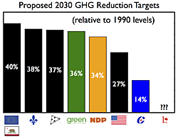 Greenhouse gas reduction targets from parties, provinces, states and nations. Numbers are rounded to the nearest percent.