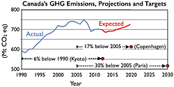 Canada's greenhouse gas emissions, projections and targets. Actual (blue) and expected (red) emissions are from Emissions Trends 2014. The commitments show the reference date (arrow tail, either 1990 or 2005) and targets (red dots). The meeting associated with each commitment (Kyoto, Copenhagen, Paris) is also given.