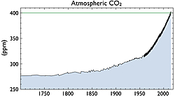 Fig. 1: Atmospheric carbon dioxide concentrations from 1700 to present. Source: Scripps.