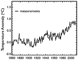 Fig. 2: Annual global surface temperature anomalies from the 1880-1919 mean. Source: IPCC AR5 WGI.