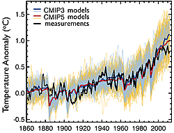 Fig. 3: Comparison between the measurements of Fig. 2 and climate models. Source: IPCC AR5 WGI.