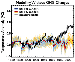 Fig. 4: Comparison between the measurements of Fig. 2 and climate models with greenhouse gas concentration held constant. Source: IPCC AR5 WGI.