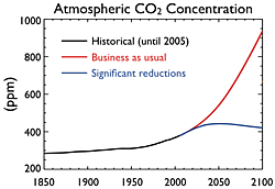 Fig. 2: Atmospheric CO2 concentrations corresponding to the two emissions scenarios.