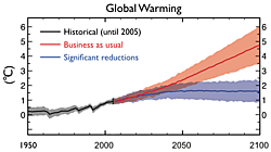 Fig. 3. Global average surface warming for the two emissions scenarios, measured against the 1850-1900 normal.