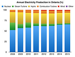 Figure 1: Annual electricity production in Ontario, from StatCan data. Notice the displacement of conventional steam turbine generation by nuclear power.