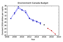 Fig. 3: Environment Canada's budget per capita for each fiscal year ending March 31: Harper government (blue), election year (black), Trudeau government (red).