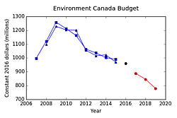 Fig. 1: Environment Canada's budget for each fiscal year ending March 31: Harper government (blue), election year (black), Trudeau government (red).
