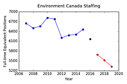 Fig. 2: Environment Canada's staffing for each fiscal year ending March 31: Harper government (blue), election year (black), Trudeau government (red).