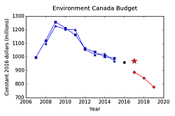 Fig. 4: Environment Canada's budget for each fiscal year ending March 31: Harper government (blue), election year (black), Trudeau government (red). The star represents the revised estimate from the federal government's Supplementary Estimates.
